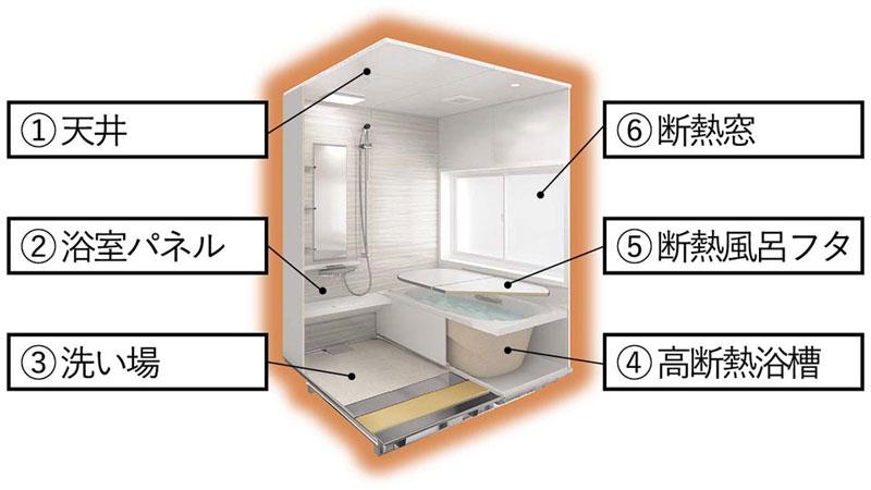 ポカポカ温かい浴室